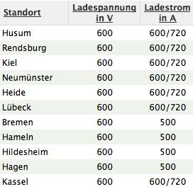http://www.db58.de/wp-content/uploads/2009/06/ladestationen.png