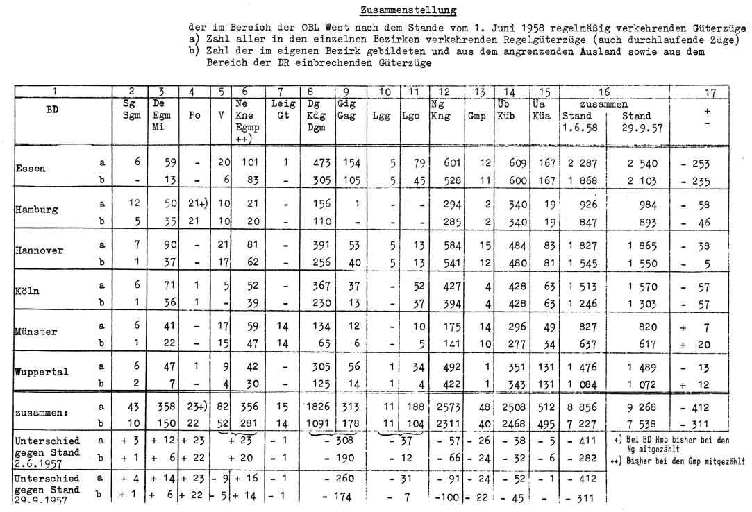 Anzahl gefahrene Güterzügen im Bereich der OBL West 1958
