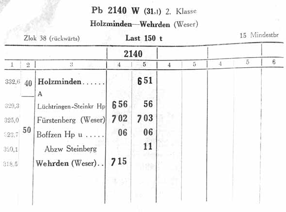 Buchfahrplan Pb 2140 Holzminden—Wehrden (Weser)