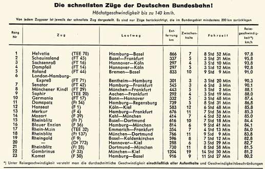 DB-Kursbuch-Sommer-1958-Teil-0-Fernverbindungen-Seite-002